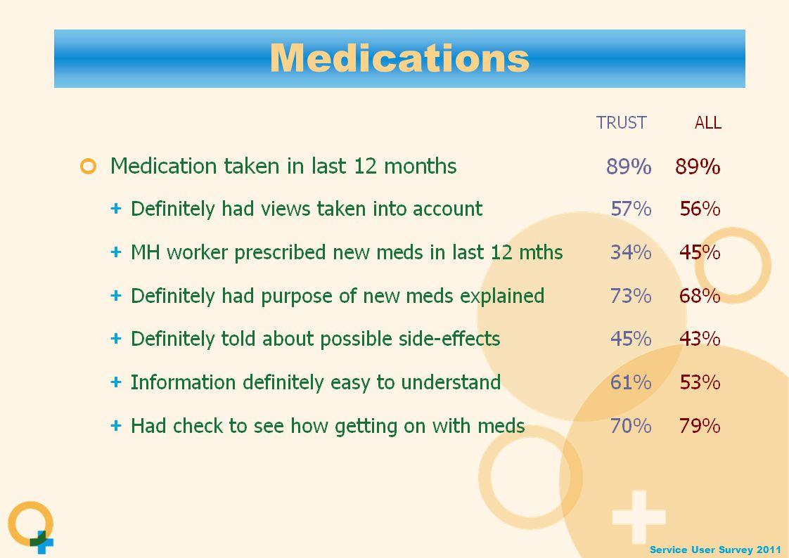 Service User Survey 2011 Medications