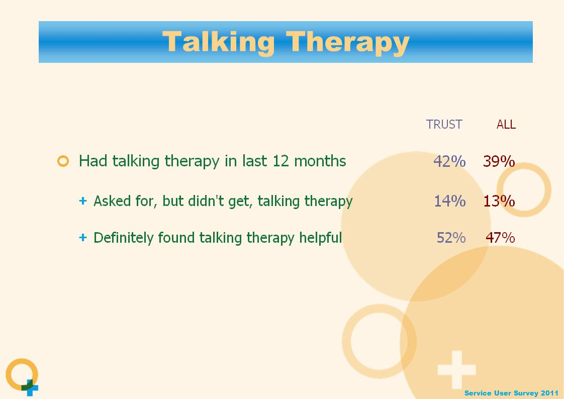 Service User Survey 2011 Talking Therapy