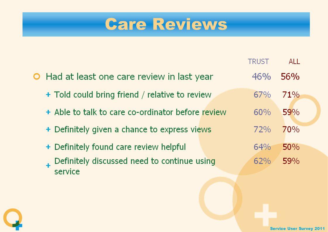 Service User Survey 2011 Care Reviews