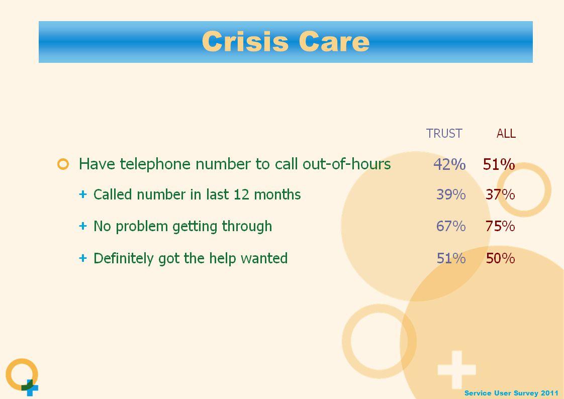 Service User Survey 2011 Crisis Care
