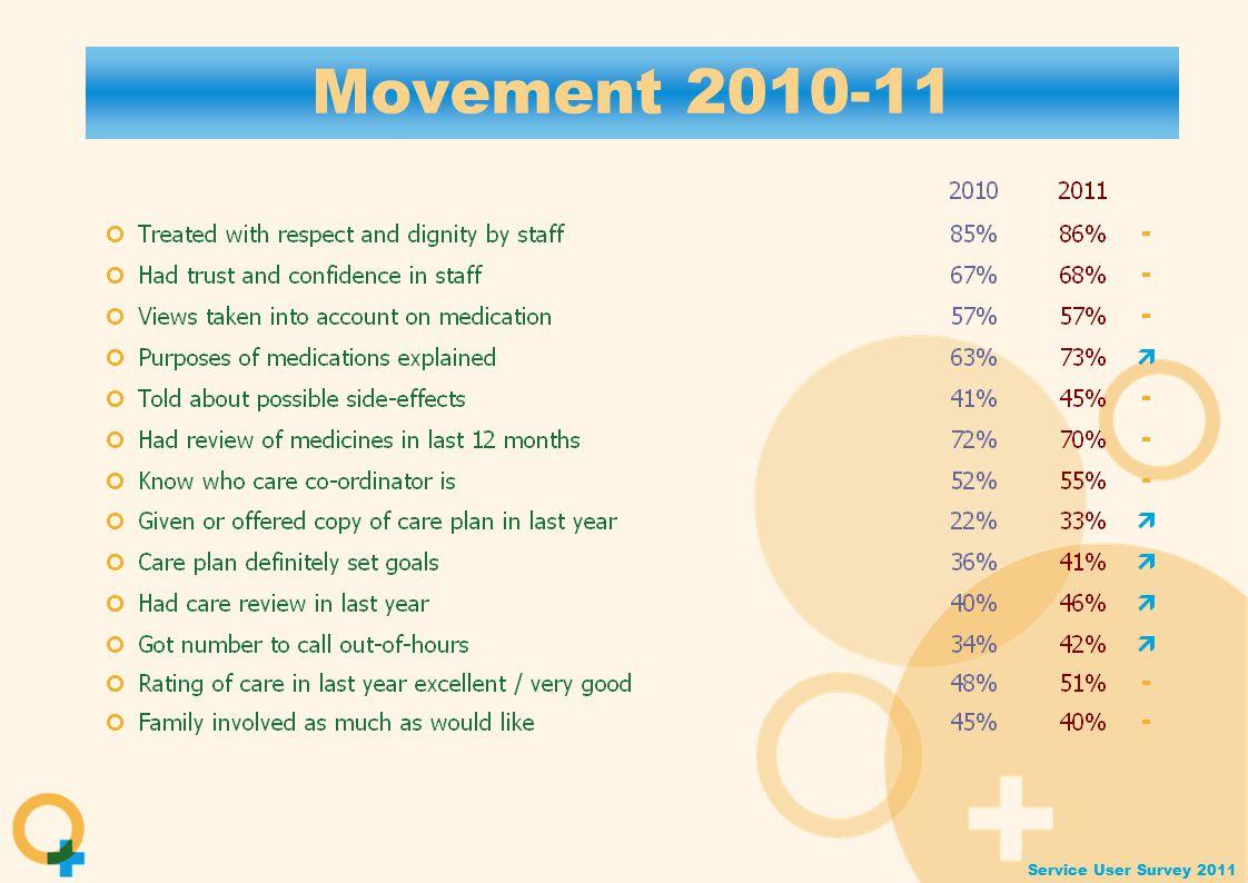 Service User Survey 2011 Movement 2010-11