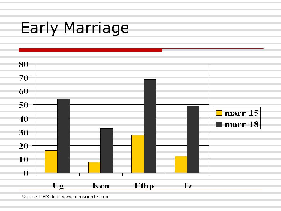 Early Marriage Source: DHS data, www.measuredhs.com