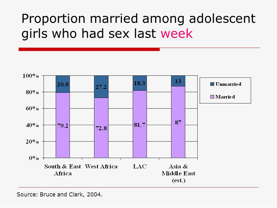 Proportion married among adolescent girls who had sex last week Source: Bruce and Clark, 2004.