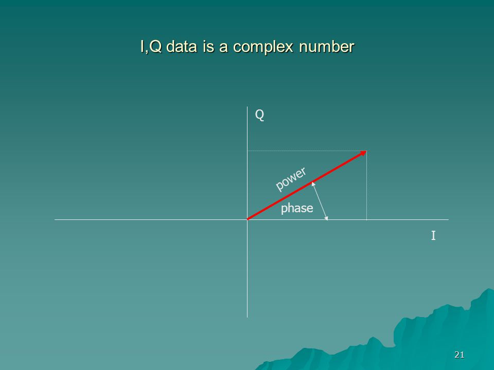 21 I,Q data is a complex number I Q phase power