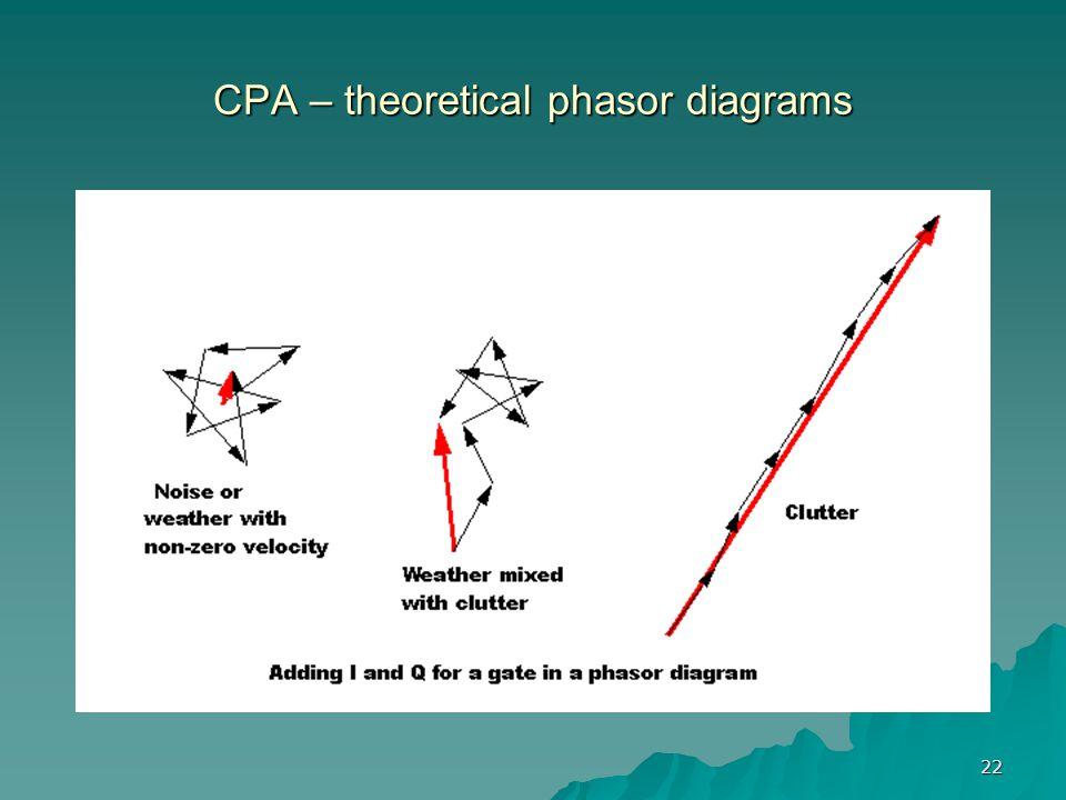 22 CPA – theoretical phasor diagrams