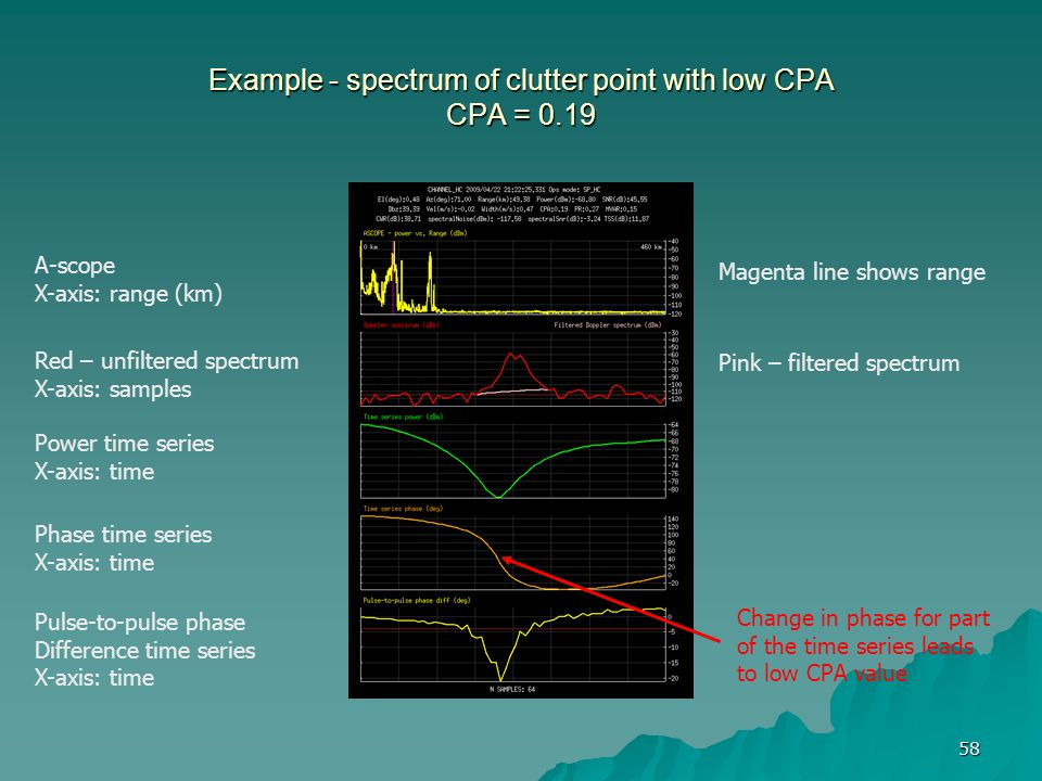 58 Example - spectrum of clutter point with low CPA CPA = 0.19 A-scope X-axis: range (km) Red – unfiltered spectrum X-axis: samples Pink – filtered sp