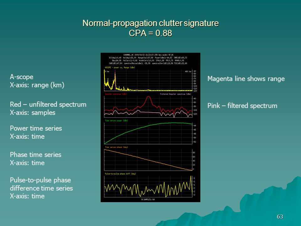 63 Normal-propagation clutter signature CPA = 0.88 A-scope X-axis: range (km) Red – unfiltered spectrum X-axis: samples Pink – filtered spectrum Power