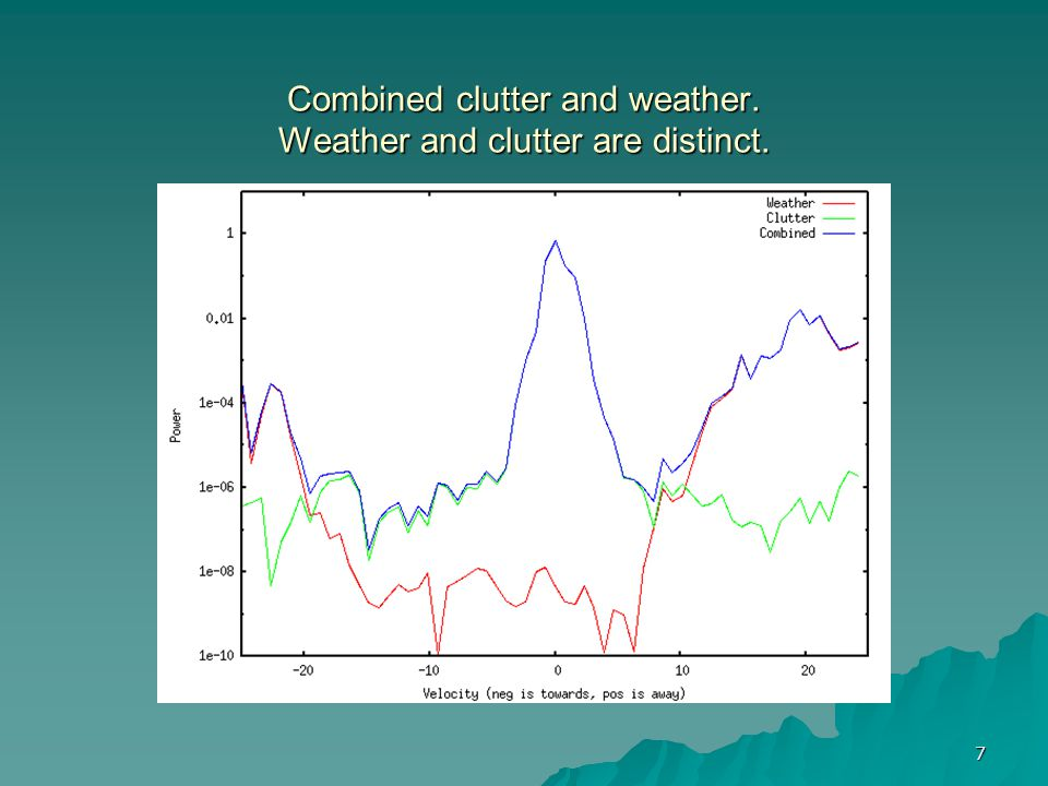 7 Combined clutter and weather. Weather and clutter are distinct.