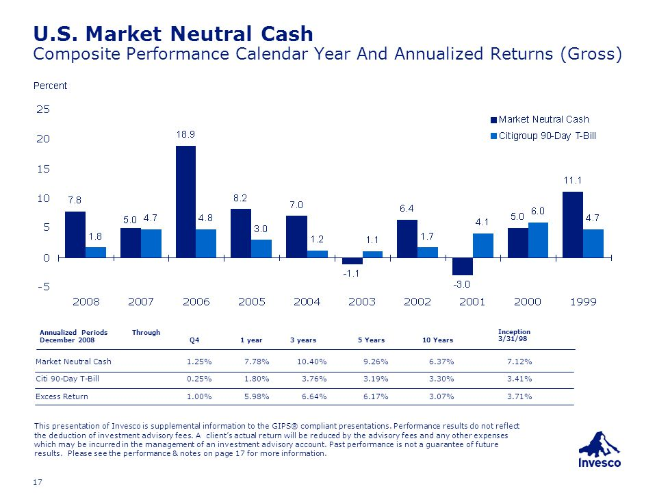 17 U.S. Market Neutral Cash Composite Performance Calendar Year And Annualized Returns (Gross) Annualized Periods Through December 2008 Q41 year3 year