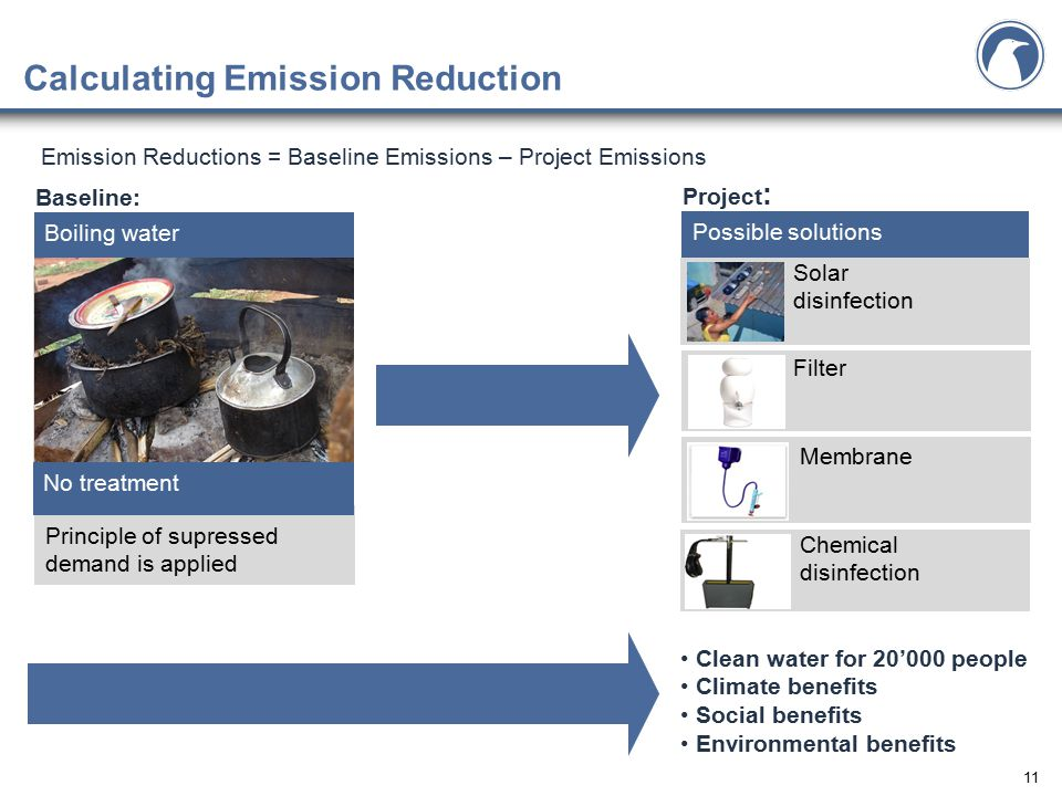 11 Calculating Emission Reduction Boiling water Possible solutions Solar disinfection Filter Membrane Chemical disinfection Emission Reductions = Baseline Emissions – Project Emissions Baseline: Project : Principle of supressed demand is applied No treatment Clean water for 20'000 people Climate benefits Social benefits Environmental benefits