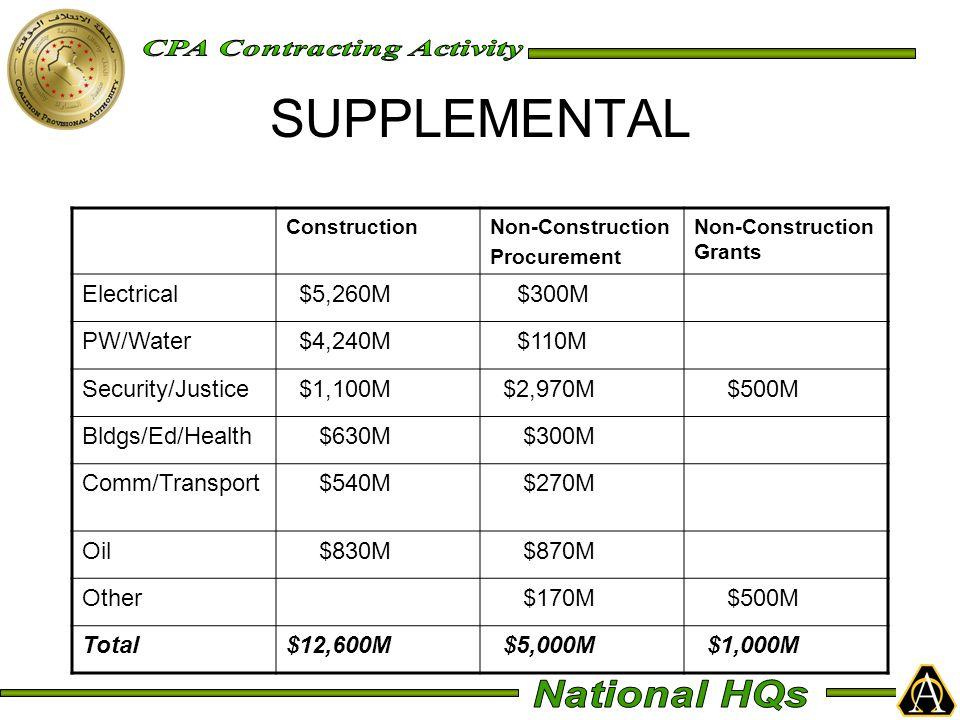 ConstructionNon-Construction Procurement Non-Construction Grants Electrical $5,260M $300M PW/Water $4,240M $110M Security/Justice $1,100M $2,970M $500M Bldgs/Ed/Health $630M $300M Comm/Transport $540M $270M Oil $830M $870M Other $170M $500M Total$12,600M $5,000M $1,000M SUPPLEMENTAL