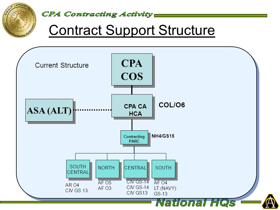 Contract Support Structure CPA CA HCA CENTRALNORTHSOUTH Contracting PARC CPA COS CPA COS ASA (ALT) SOUTH CENTRAL COL/O6 NH4/GS15 AF O4 LT (NAVY) GS-13