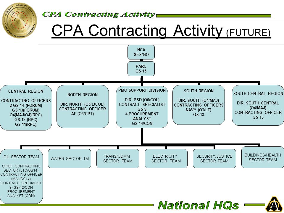CPA Contracting Activity (FUTURE) HCA SES/GO CENTRAL REGION CONTRACTING OFFICERS 2-GS-14 (FORUM) GS-13(FORUM) O4(MAJ/O4)(RPC) GS-12 (RPC) GS-11(RPC) NORTH REGION DIR, NORTH (O5/LtCOL) CONTRACTING OFFICER AF (O3/CPT) PMO SUPPORT DIVISION DIR, PSD (O6/COL) CONTRACT SPECIALIST GS-9 4 PROCUREMENT ANALYST GS-14/CON OIL SECTOR TEAM CHIEF, CONTRACTING SECTOR (LTC/GS14) CONTRACTING OFFICER (MAJ/GS14) CONTRACT SPECIALIST 3- GS-12/CON PROCUREMENT ANALYST (CON) WATER SECTOR TM TRANS/COMM SECTOR TEAM ELECTRICITY SECTOR TEAM SECURITY/JUSTICE SECTOR TEAM BUILDINGS/HEALTH SECTOR TEAM SOUTH REGION DIR, SOUTH (O4/MAJ) CONTRACTING OFFICERS NAVY (O3/LT) GS-13 SOUTH CENTRAL REGION DIR, SOUTH CENTRAL (O4/MAJ) CONTRACTING OFFICER GS-13 PARC GS-15