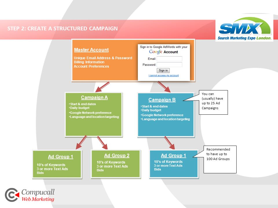 STEP 2: CREATE A STRUCTURED CAMPAIGN Unique Email Address & Password Billing Information Account Preferences Master Account Campaign A Start & end dates Daily budget Google Network preference Language and location targeting Start & end dates Daily budget Google Network preference Language and location targeting Campaign B You can (usually) have up to 25 Ad Campaigns Ad Group 1 Ad Group 2 10's of Keywords 3 or more Text Ads Bids Ad Group 1 10's of Keywords 3 or more Text Ads Bids Recommended to have up to 100 Ad Groups 10's of Keywords 3 or more Text Ads Bids