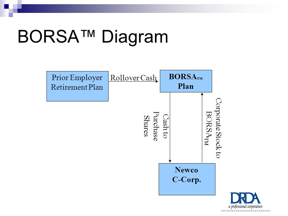 BORSA™ Diagram Prior Employer Retirement Plan BORSA ™ Plan Rollover Cash Newco C-Corp.