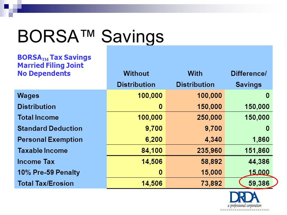 BORSA™ Savings BORSA TM Tax Savings Married Filing Joint No Dependents WithoutWithDifference/ Distribution Savings Wages100,000 0 Distribution0150,000 Total Income100,000250,000150,000 Standard Deduction9,700 0 Personal Exemption6,2004,3401,860 Taxable Income84,100235,960151,860 Income Tax14,50658,89244,386 10% Pre-59 Penalty015,000 Total Tax/Erosion14,50673,89259,386