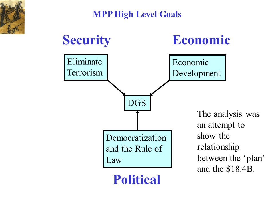 DGS Democratization and the Rule of Law Economic Development Eliminate Terrorism MPP High Level Goals Political SecurityEconomic The analysis was an attempt to show the relationship between the 'plan' and the $18.4B.