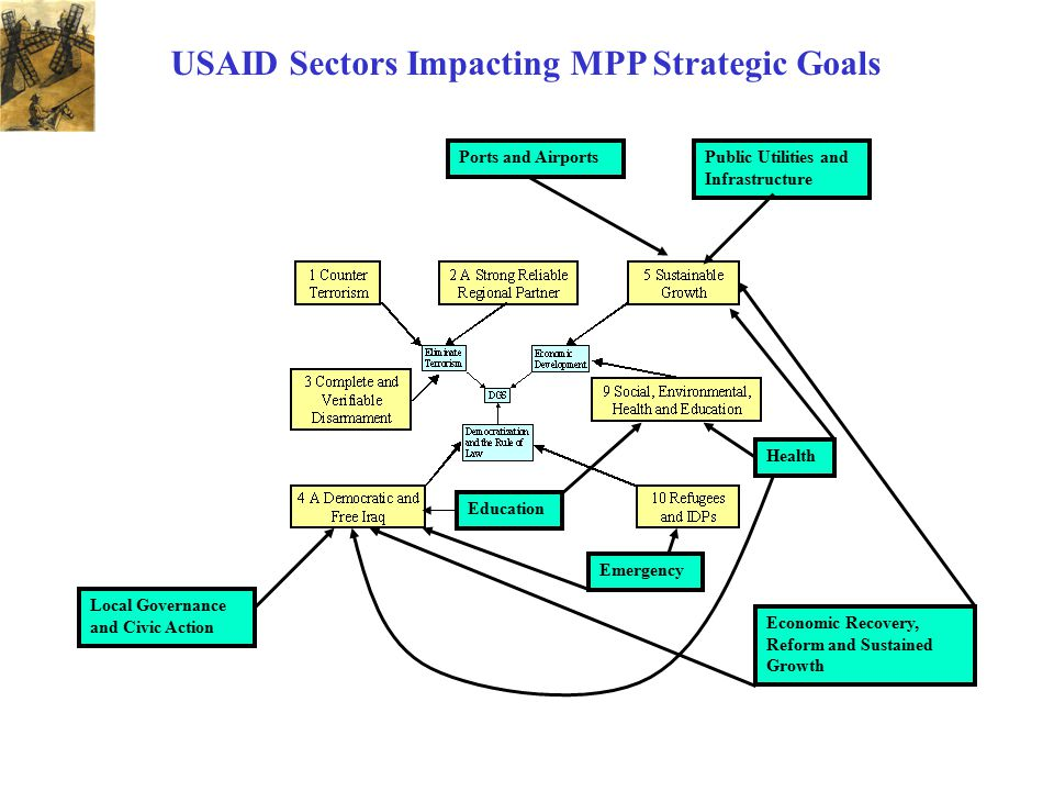 USAID Sectors Impacting MPP Strategic Goals Local Governance and Civic Action Economic Recovery, Reform and Sustained Growth Emergency Education Publi