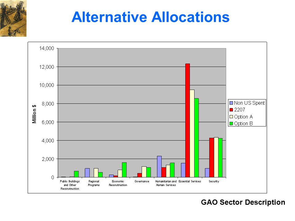 Alternative Allocations GAO Sector Description