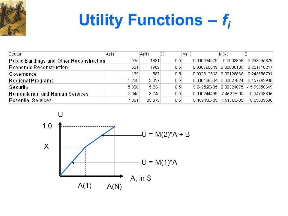 A, in $ U A(1) A(N) X 1.0 U = M(1)*A U = M(2)*A + B Utility Functions – f i