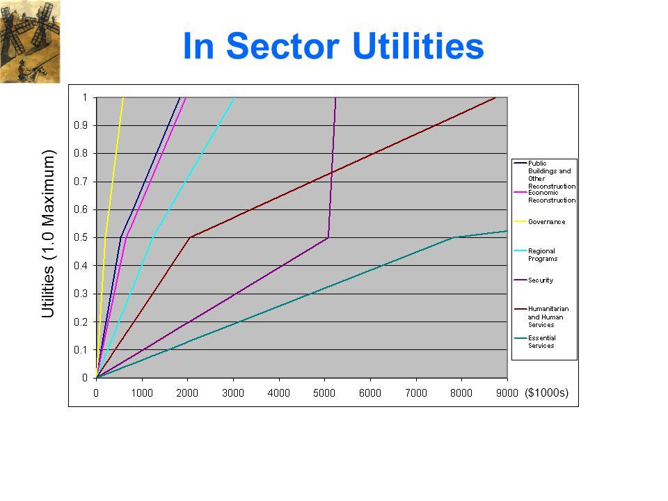 In Sector Utilities ($1000s) Utilities (1.0 Maximum)