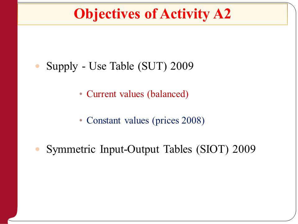 Intermediate Consumption matrix Products CPA 2 digit Activities Nace Rev 1.1 (2 digit) Total 123…j…n 1p 11 p 12 p 13 …p 1j …p 1n p 1.