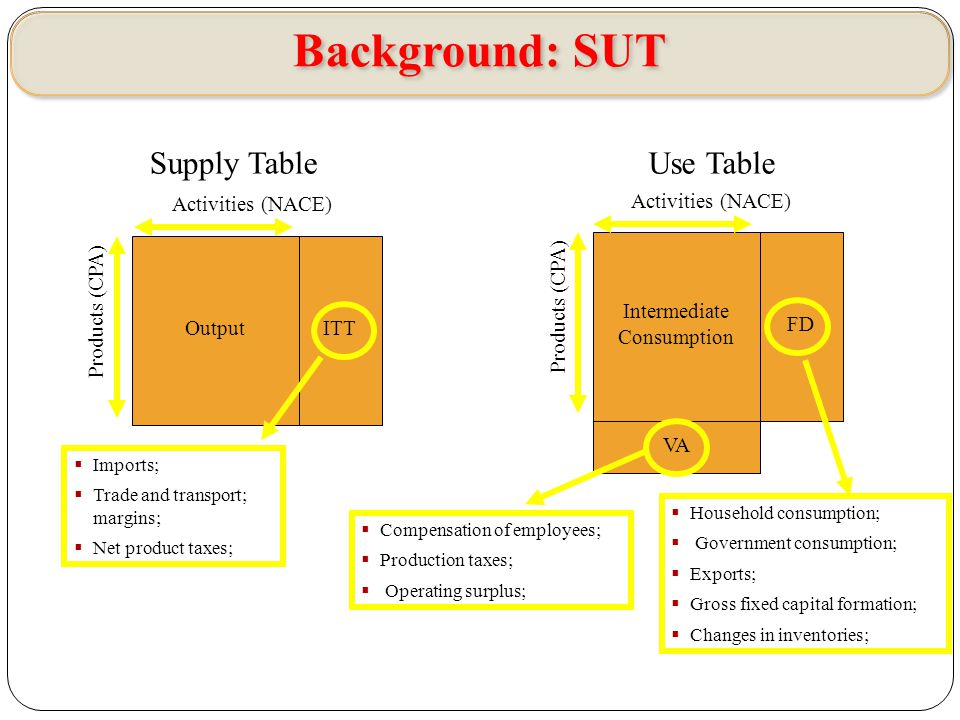 Output  Imports;  Trade and transport; margins;  Net product taxes; ITT Intermediate Consumption FD  Household consumption;  Government consumption;  Exports;  Gross fixed capital formation;  Changes in inventories; VA  Compensation of employees;  Production taxes;  Operating surplus; Supply TableUse Table Activities (NACE) Products (CPA) Background: SUT