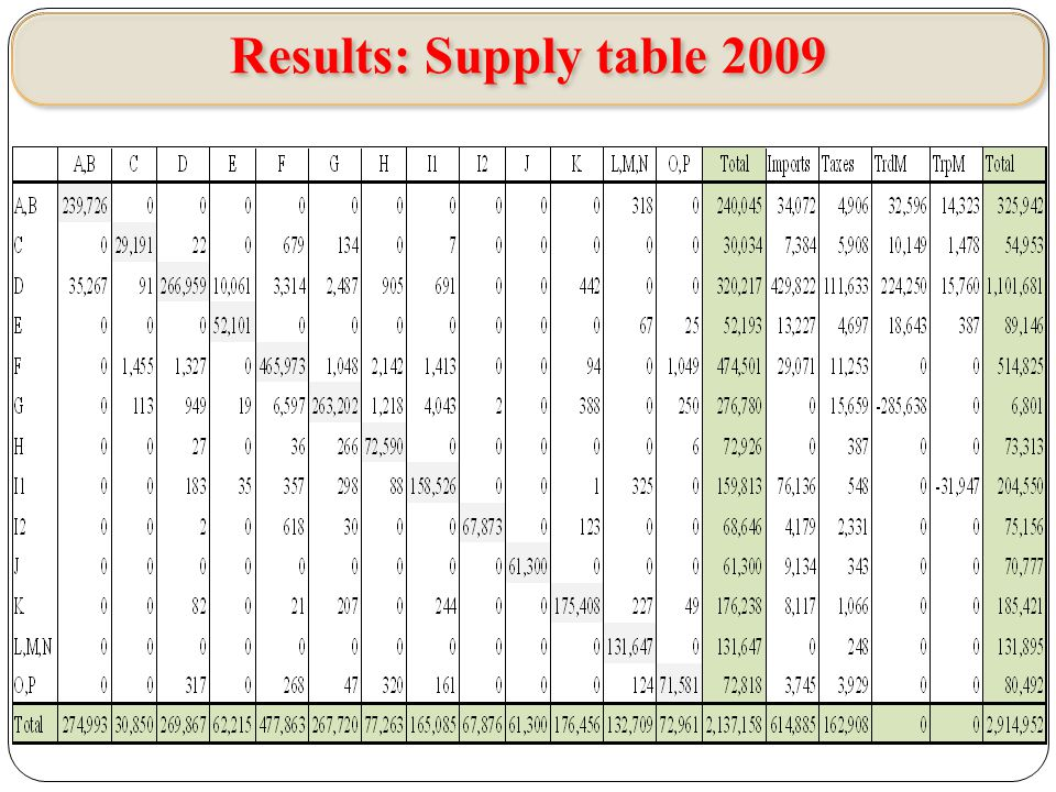Analyzes Discrepancy < 5% - automatic balances VV 5% < Discrepancy < 10% - manual balances Discrepancy > 10% - back and check all data
