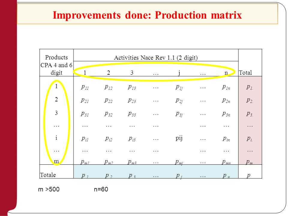 Improvements done: Production matrix Products CPA 4 and 6 digit Activities Nace Rev 1.1 (2 digit) Total 123…j…n 1p 11 p 12 p 13 …p 1j …p 1n p 1.