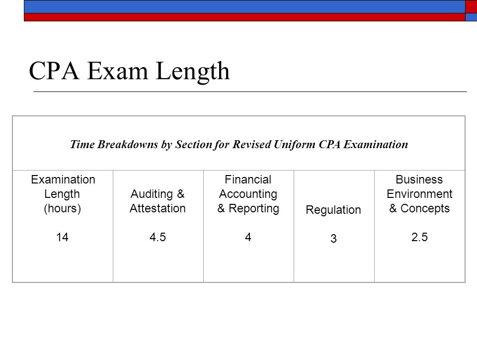 CPA Exam Length Time Breakdowns by Section for Revised Uniform CPA Examination Examination Length (hours) 14 Auditing & Attestation 4.5 Financial Acco