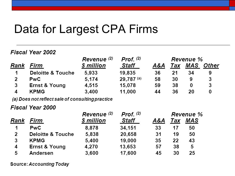 Data for Largest CPA Firms Fiscal Year 2002 Revenue (2) Prof. (2) Revenue % Rank Firm $ million Staff A&A Tax MAS Other 1 Deloitte & Touche 5,933 19,8