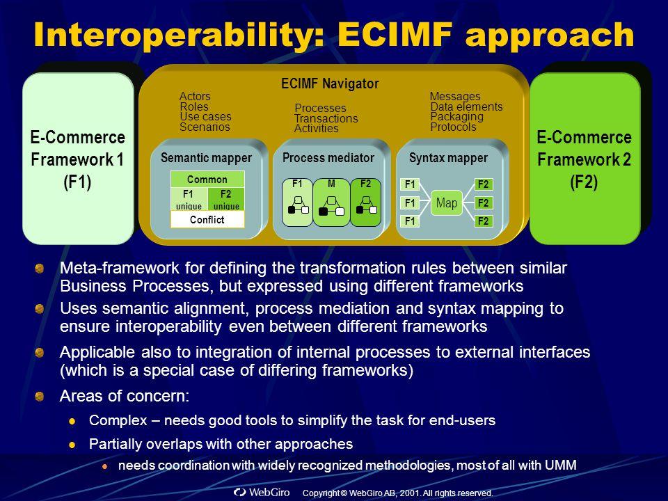 Copyright © WebGiro AB, 2001. All rights reserved. E-Commerce Framework 1 (F1) Interoperability: ECIMF approach Meta-framework for defining the transf