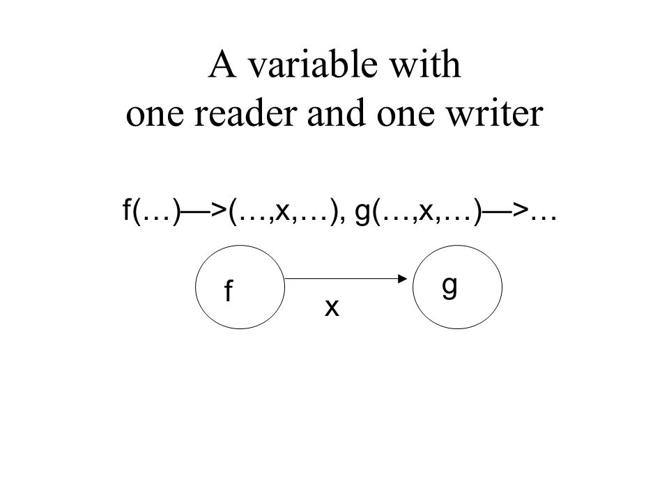 A variable with one reader and one writer f(…)—>(…,x,…), g(…,x,…)—>… f g x