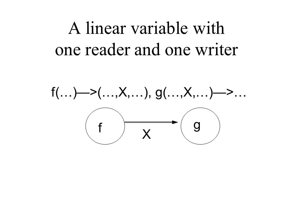 A linear variable with one reader and one writer f(…)—>(…,X,…), g(…,X,…)—>… f g X