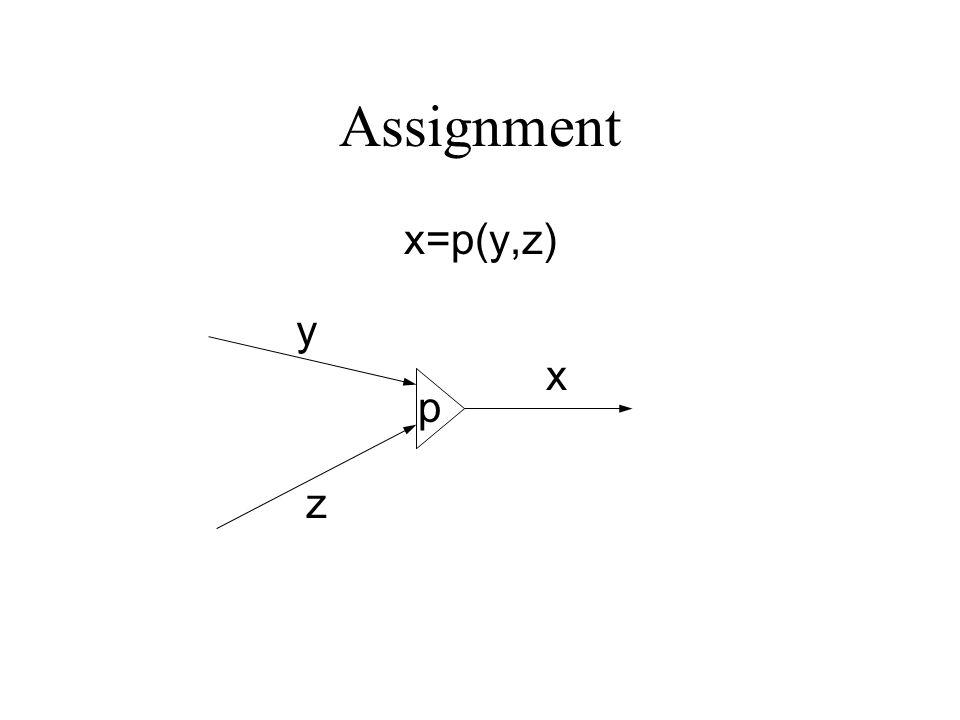 Assignment x=p(y,z) p x y z