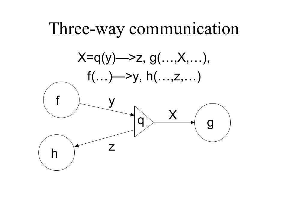 Three-way communication X=q(y)—>z, g(…,X,…), f(…)—>y, h(…,z,…) q y z X f g h