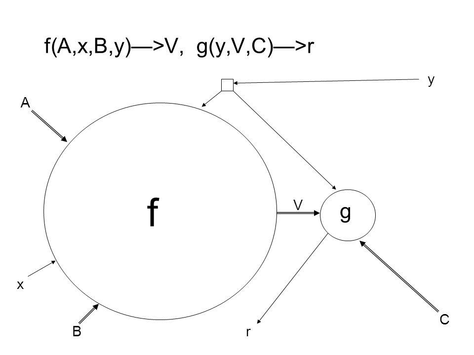 f(A,x,B,y)—>V, g(y,V,C)—>r g A B C x y V r f