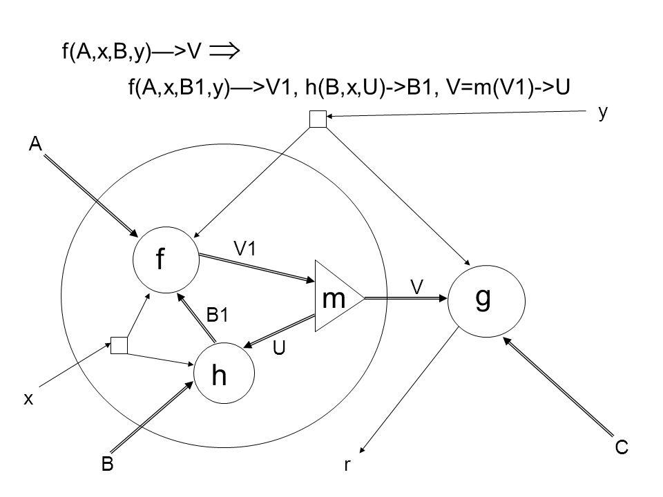 f(A,x,B,y)—>V  f(A,x,B1,y)—>V1, h(B,x,U)->B1, V=m(V1)->U f g h m A B C x y B1 V V1 U r