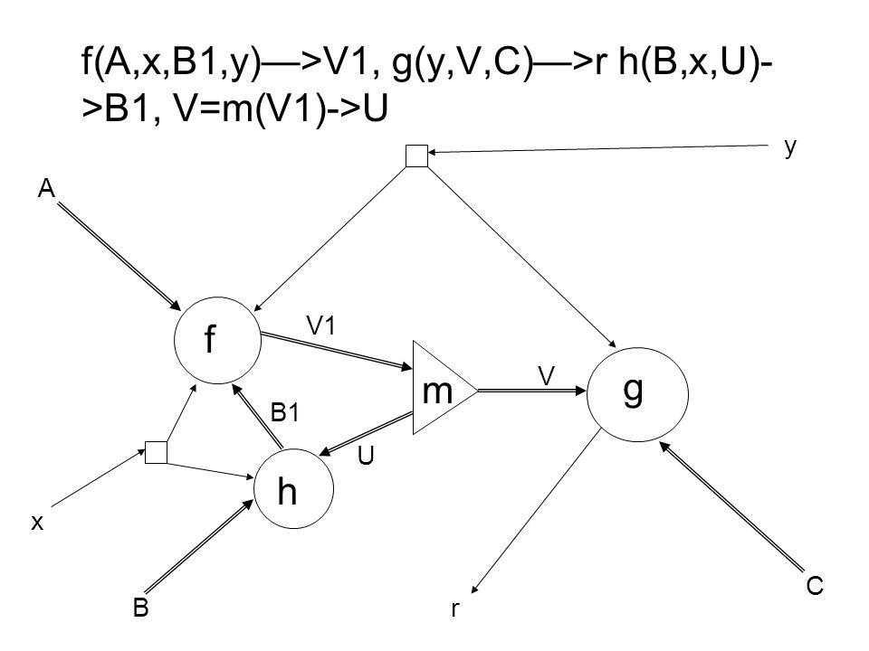 f(A,x,B1,y)—>V1, g(y,V,C)—>r h(B,x,U)- >B1, V=m(V1)->U f g h m A B C x y B1 V V1 U r