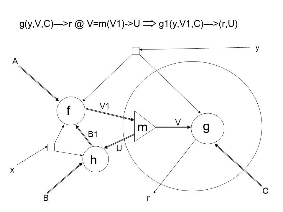 g(y,V,C)—>r @ V=m(V1)->U  g1(y,V1,C)—>(r,U) f g h m A B C x y B1 V V1 U r