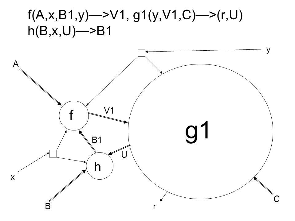 f(A,x,B1,y)—>V1, g1(y,V1,C)—>(r,U) h(B,x,U)—>B1 f h A B C x y B1 V1 U r g1