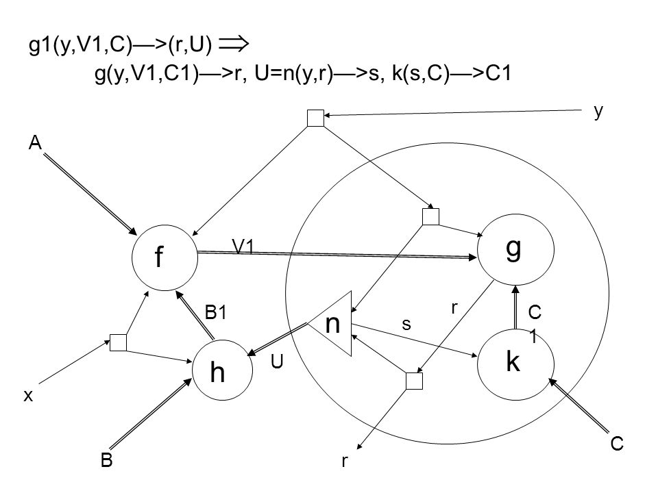 g1(y,V1,C)—>(r,U)  g(y,V1,C1)—>r, U=n(y,r)—>s, k(s,C)—>C1 f g h A B C x y B1 V1 U r k n s C1C1 r