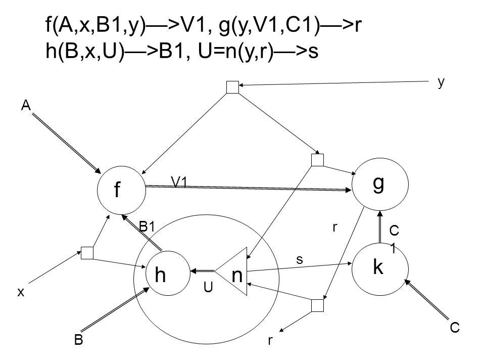 f g h A B C x y B1 V1 U r k n s C1C1 f(A,x,B1,y)—>V1, g(y,V1,C1)—>r h(B,x,U)—>B1, U=n(y,r)—>s r
