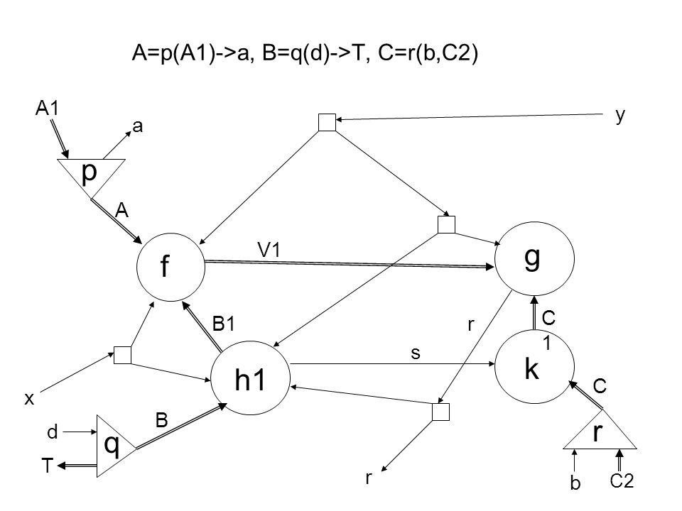 A=p(A1)->a, B=q(d)->T, C=r(b,C2) f g A B C x y B1 V1 k s h1 r p d T A1 a q r C1C1 b C2 r