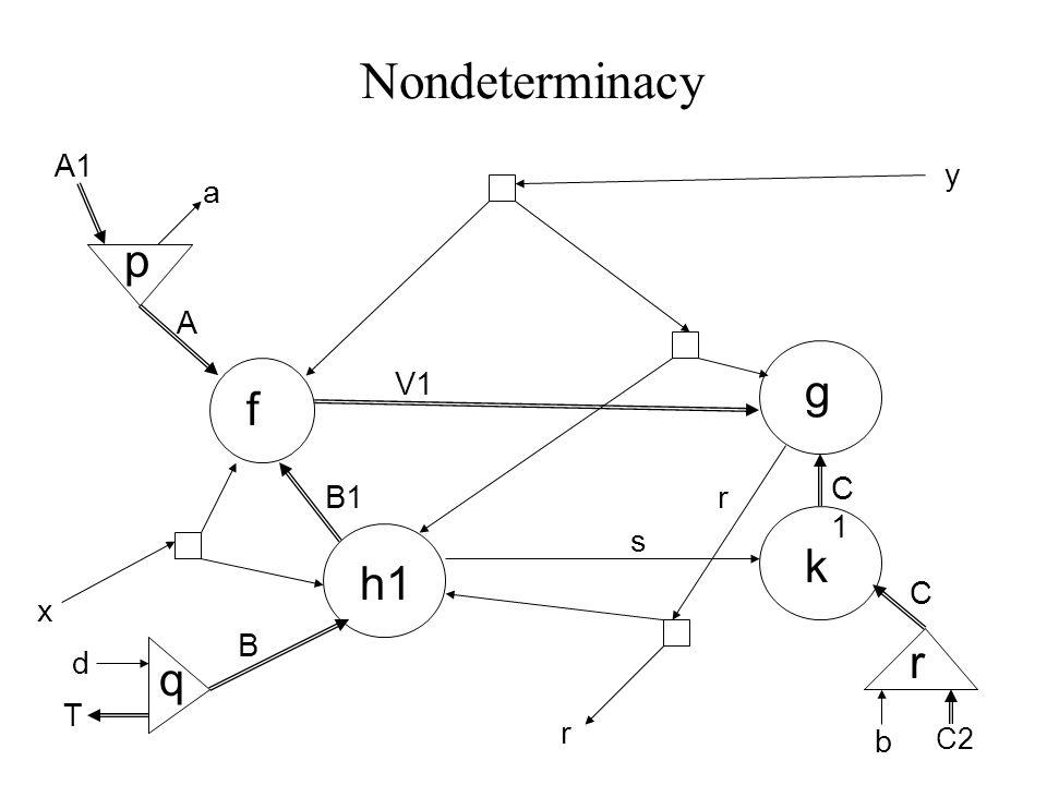 Nondeterminacy f g A B C x y B1 V1 k s h1 r p d T A1 a q r C1C1 b C2 r