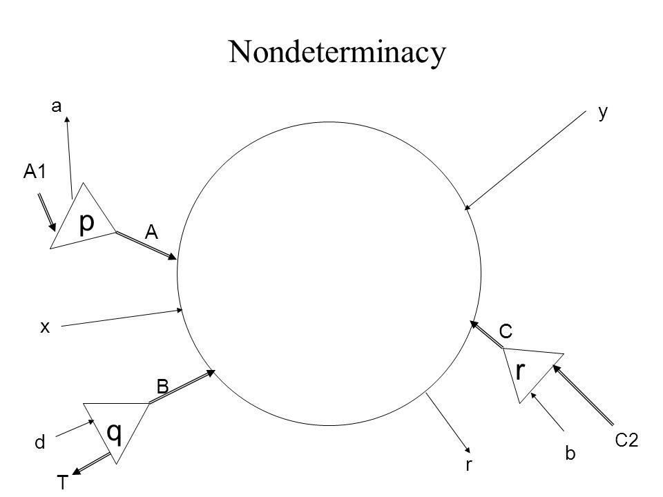 Nondeterminacy B C x y p d T A1 a q r b C2 r A