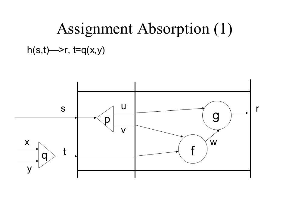 Assignment Absorption (1) h(s,t)—>r, t=q(x,y) s t r p f g u v w q x y