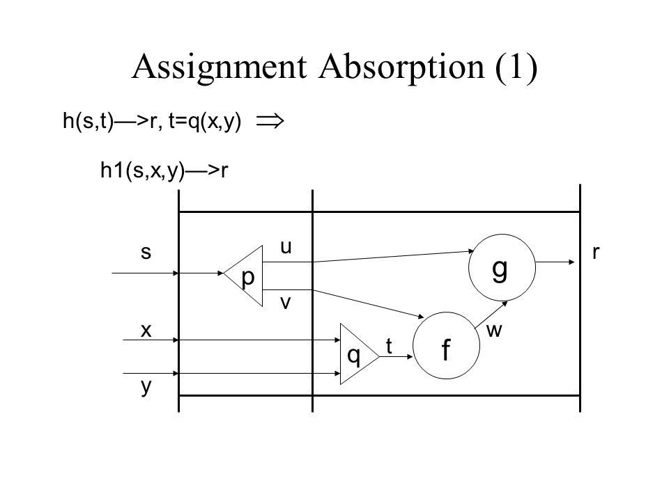 Assignment Absorption (1) h(s,t)—>r, t=q(x,y)  h1(s,x,y)—>r s t r p f g u v w q x y