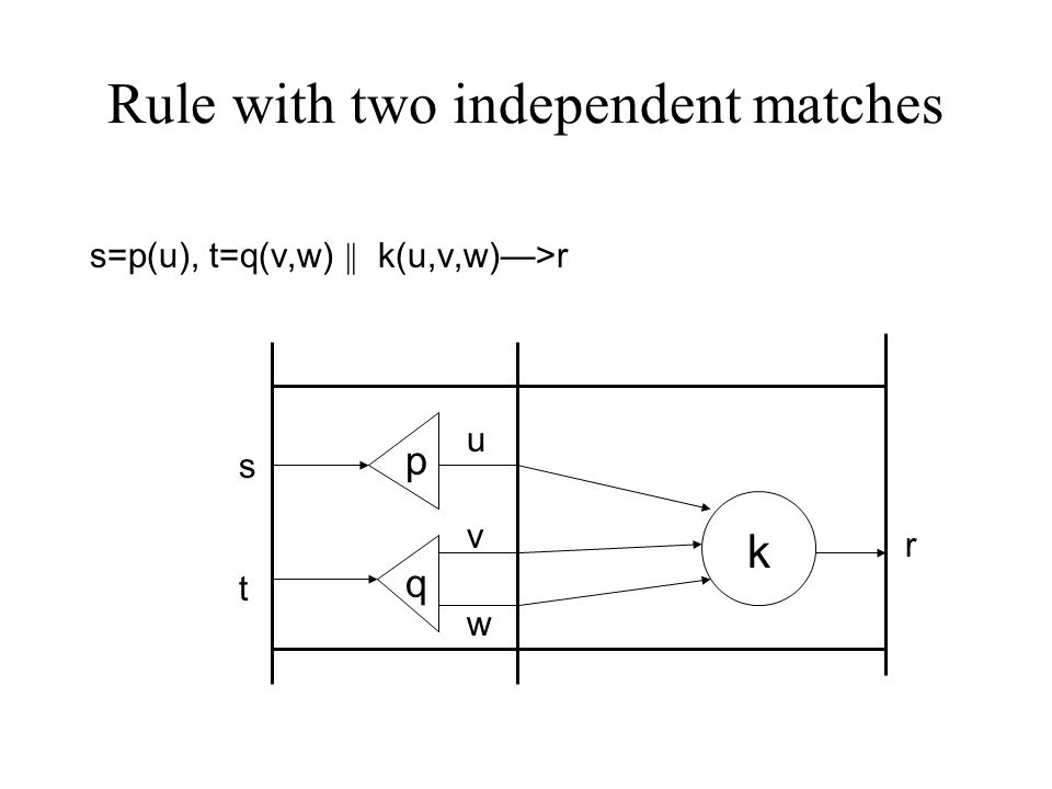 Rule with two independent matches s=p(u), t=q(v,w) || k(u,v,w)—>r p q k u v w s t r