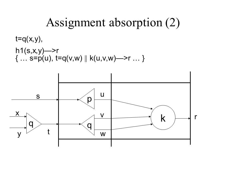 Assignment absorption (2) t=q(x,y), h1(s,x,y)—>r { … s=p(u), t=q(v,w) || k(u,v,w)—>r … } p q k u v w s t r x y q